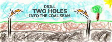 Drill two holes into the coal seam